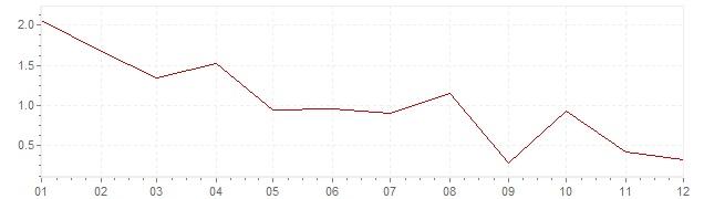 Graphik - harmonisierte Inflation Griechenland 2012 (HVPI)