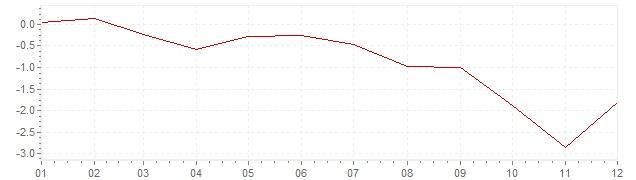 Graphik - harmonisierte Inflation Griechenland 2013 (HVPI)