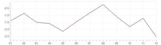 Graphik - Inflation harmonisé Grèce 2014 (IPCH)