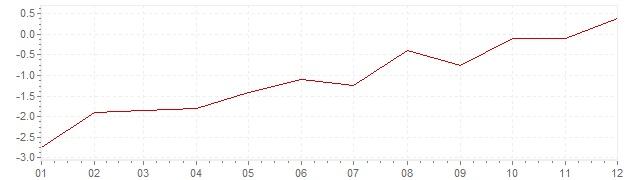 Grafiek - geharmoniseerde inflatie Griekenland 2015 (HICP)