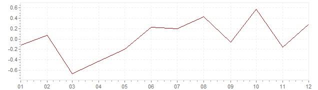 Graphik - Inflation harmonisé Grèce 2016 (IPCH)