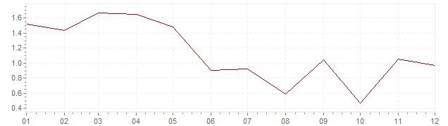 Grafico - inflazione armonizzata Grecia 2017 (HICP)