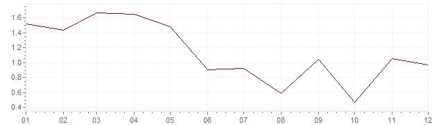 Graphik - harmonisierte Inflation Griechenland 2017 (HVPI)