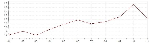 Graphik - harmonisierte Inflation Griechenland 2018 (HVPI)