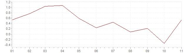 Gráfico – inflação harmonizada na Grécia em 2019 (IHPC)