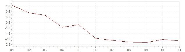 Grafiek - geharmoniseerde inflatie Griekenland 2020 (HICP)