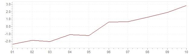 Graphik - Inflation harmonisé Grèce 2021 (IPCH)