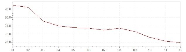 Chart - harmonised inflation Hungary 1996 (HICP)