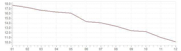 Grafiek - geharmoniseerde inflatie Hongarije 1998 (HICP)