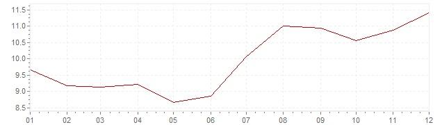 Grafico - inflazione armonizzata Ungheria 1999 (HICP)