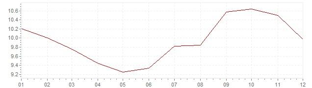 Grafico - inflazione armonizzata Ungheria 2000 (HICP)