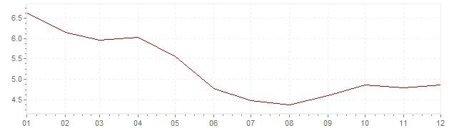 Chart - harmonised inflation Hungary 2002 (HICP)