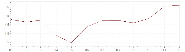 Chart - harmonised inflation Hungary 2003 (HICP)