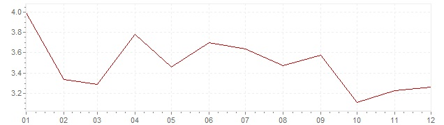 Chart - harmonised inflation Hungary 2005 (HICP)