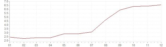 Chart - harmonised inflation Hungary 2006 (HICP)