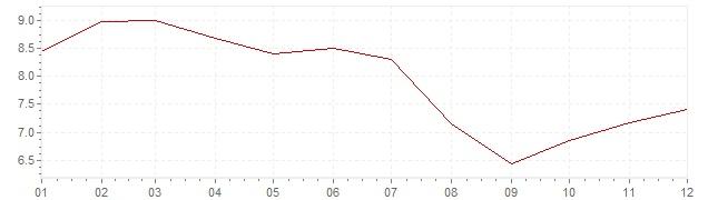 Grafico - inflazione armonizzata Ungheria 2007 (HICP)