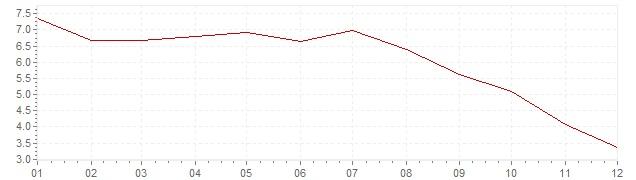 Grafiek - geharmoniseerde inflatie Hongarije 2008 (HICP)