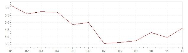 Graphik - harmonisierte Inflation Ungarn 2010 (HVPI)