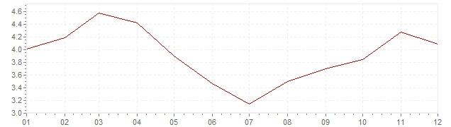 Graphik - harmonisierte Inflation Ungarn 2011 (HVPI)