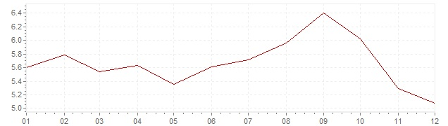 Graphik - harmonisierte Inflation Ungarn 2012 (HVPI)