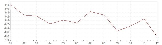 Grafico - inflazione armonizzata Ungheria 2014 (HICP)