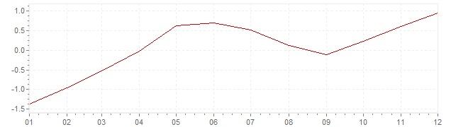Grafico - inflazione armonizzata Ungheria 2015 (HICP)