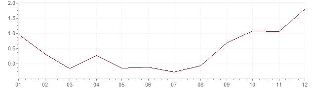 Grafico - inflazione armonizzata Ungheria 2016 (HICP)