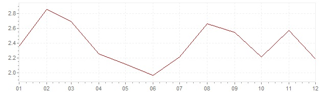 Grafico - inflazione armonizzata Ungheria 2017 (HICP)