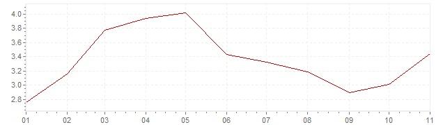 Grafico - inflazione armonizzata Ungheria 2019 (HICP)