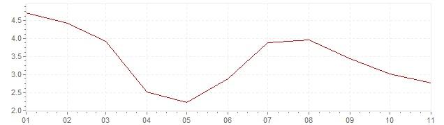 Chart - harmonised inflation Hungary 2020 (HICP)