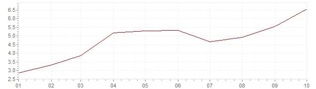 Grafico - inflazione armonizzata Ungheria 2021 (HICP)