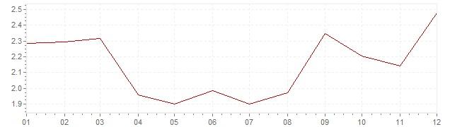 Chart - harmonised inflation Ireland 1996 (HICP)