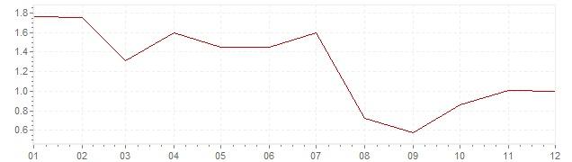 Grafico - inflazione armonizzata Irlanda 1997 (HICP)