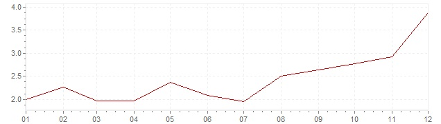 Graphik - harmonisierte Inflation Irland 1999 (HVPI)