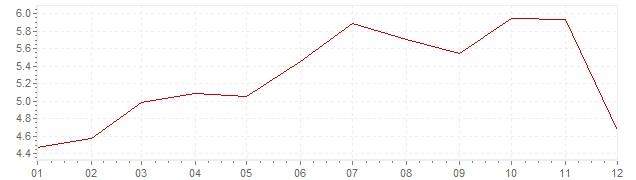 Grafiek - geharmoniseerde inflatie Ierland 2000 (HICP)