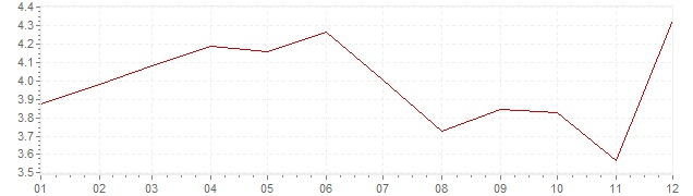 Grafico - inflazione armonizzata Irlanda 2001 (HICP)