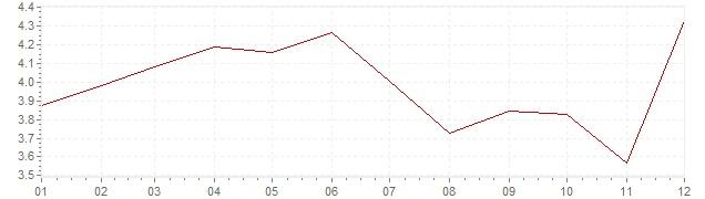 Graphik - Inflation harmonisé Irlande 2001 (IPCH)