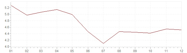 Chart - harmonised inflation Ireland 2002 (HICP)