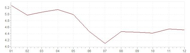 Graphik - harmonisierte Inflation Irland 2002 (HVPI)