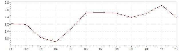 Chart - harmonised inflation Ireland 2004 (HICP)