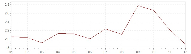 Grafiek - geharmoniseerde inflatie Ierland 2005 (HICP)