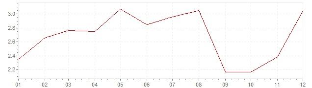 Graphik - harmonisierte Inflation Irland 2006 (HVPI)