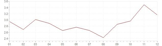 Graphik - harmonisierte Inflation Irland 2007 (HVPI)
