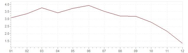 Grafiek - geharmoniseerde inflatie Ierland 2008 (HICP)
