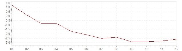 Grafico - inflazione armonizzata Irlanda 2009 (HICP)