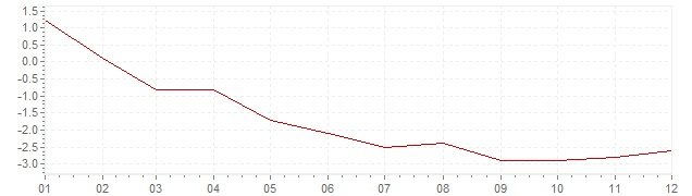 Graphik - Inflation harmonisé Irlande 2009 (IPCH)