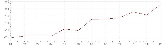 Grafiek - geharmoniseerde inflatie Ierland 2010 (HICP)