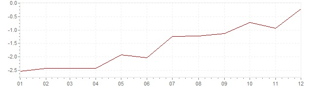 Chart - harmonised inflation Ireland 2010 (HICP)
