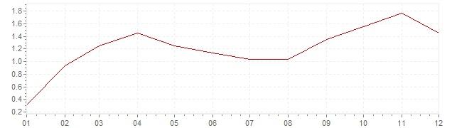 Grafico - inflazione armonizzata Irlanda 2011 (HICP)