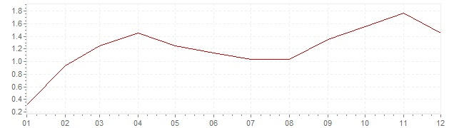 Graphik - harmonisierte Inflation Irland 2011 (HVPI)